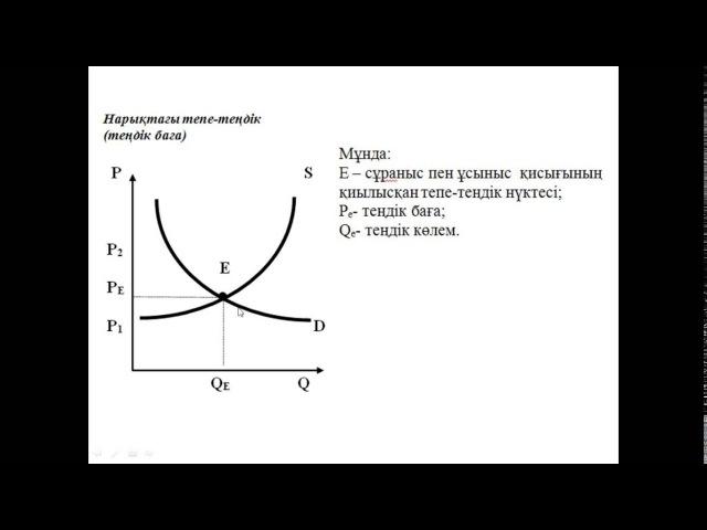 32-інші сабақ. Экономикалық теория. Теңдік баға. Нарықтық баға.