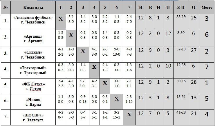 турнирная таблица 2001 по футболу