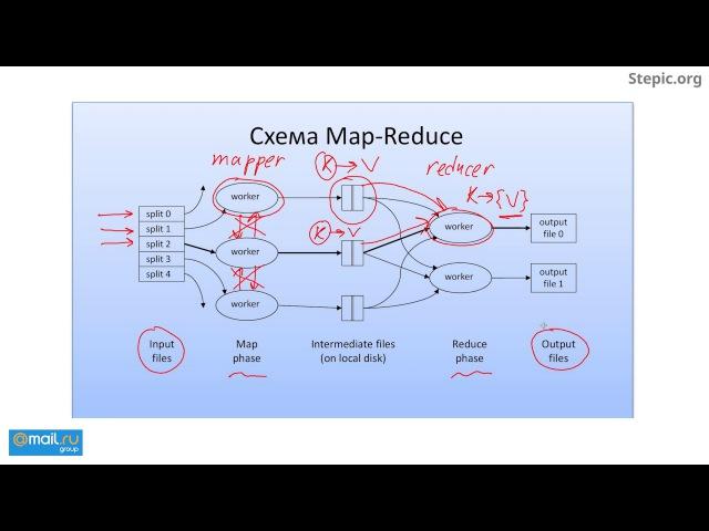 05 - Hadoop. Парадигма MapReduce