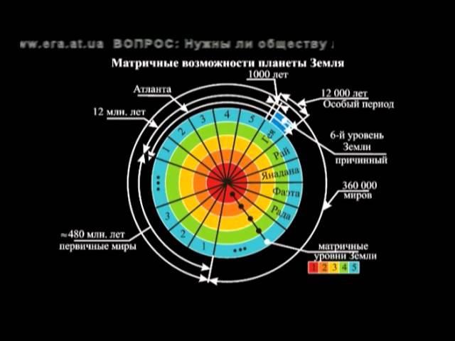 Возможности человека 5 Инфоген ГМО Условия для людей Tayniy PLUS 2010 05 28 Vozmozhnosti chelovek
