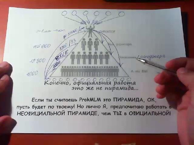 ProkMLM это не финансовая пирамида лохотрон