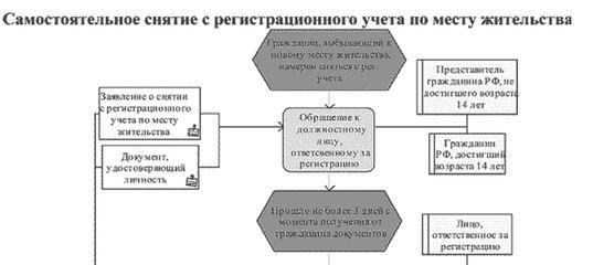Как сделать временную регистрацию в нижневартовске регистрация для граждан украины в россии