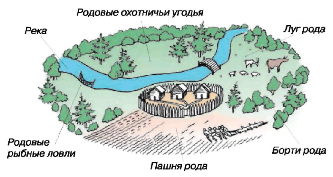 Соседская община и родовая община