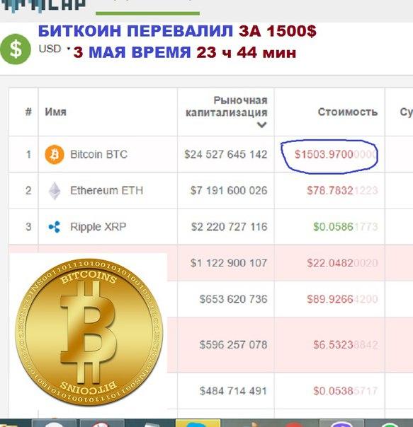 Молния. #bitcoin уже сегодня 'пробил' отметку $1500. Мы делаем на этом