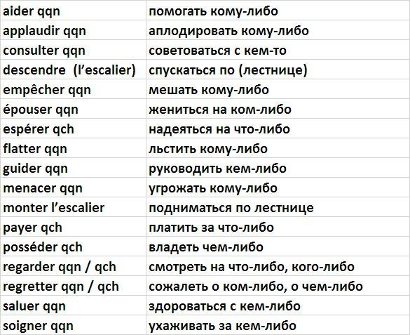 Глагольное управление во французском, не совпадающее с русским языком