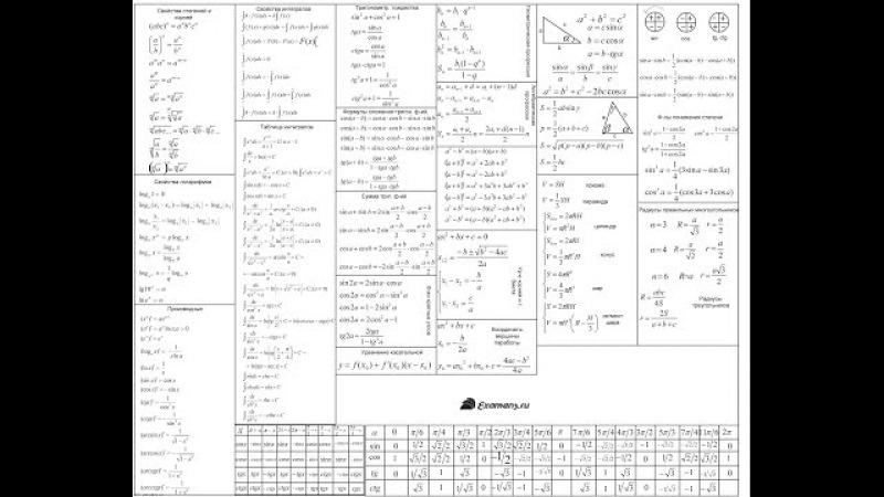 ВСІ формули для ЗНО із математики