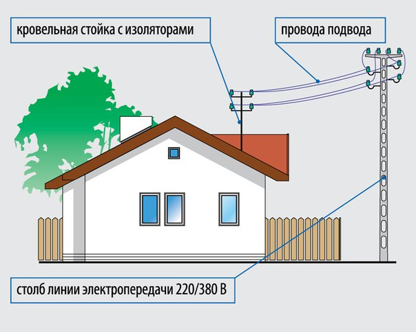 на какой глубине подводить электросеть к дому
