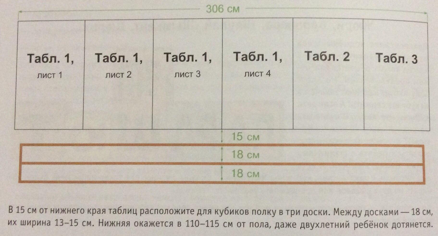 Расположение таблиц Н.А. Зайцева