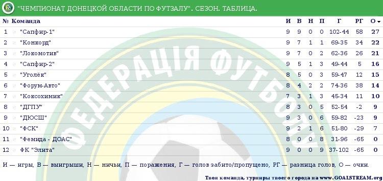 Турнирная таблица Чемпионата Донецкой области по футзалу после сыгранного 9 тура.