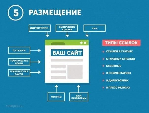 Размещение ссылок на новых страницах для создания веб сайта на заказ