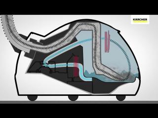 Паропылесос Karcher SV7. Анимация о принципах работы