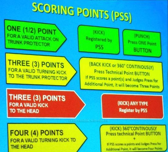 Scoring_Points(PSS)