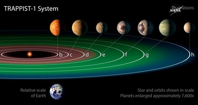 В 40 световых годах от Земли нашли три потенциально обитаемые планеты. <br>Ученые пришли к выводу, что у одиночной звезды TRAPPIST-1 в созвездии Водолея существует система из семи планет размером с Землю и Венеру. Об этом сегодня сообщил на пресс-конференции в НАСА глава научного директората Томас Цурбухэн. <br>По его словам, на трех из этих семи планет может существовать вода в жидком состоянии и условия подходят для существования жизни. Количество энергии, которое они получают от своей звезды, сравнимо с количеством энергии, которое доходит от Солнца до Венеры, Земли и Марса соответственно. Данные о плотности позволили учёным предположить, что как минимум шесть из семи миров звезды TRAPPIST-1 состоят в основном из горных пород и этим тоже напоминают планеты земной группы — Меркурий, Венеру, Землю и Марс. <br>По оценкам учёных, сейчас речь идет по меньшей мере о «самом значительном открытии за 14 лет».<br>#интересно