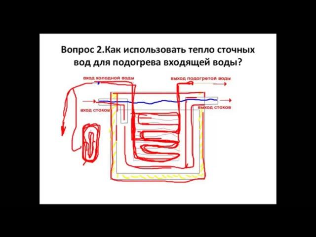 Как использовать тепло сточных вод для подогрева воды