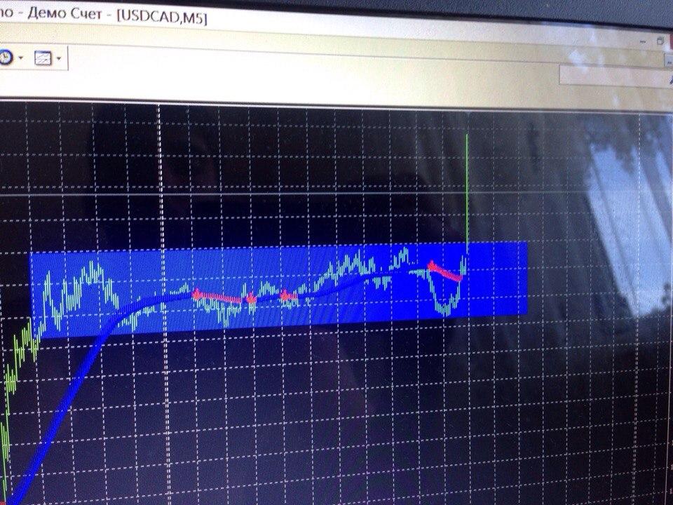 Индикатор импульса бинарными опционами