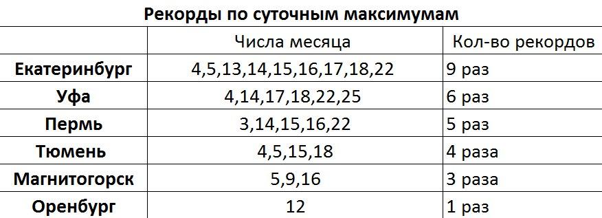 Самый жаркий август на Урале. Чего ждать от сентября?