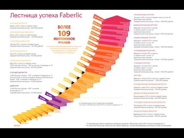 1 Миллион рублей за 5 мес работы! Вот так зарабатывают в компании ФАБЕРЛИК!