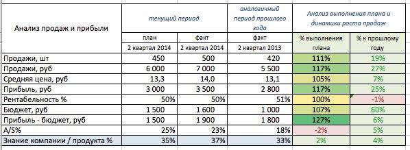 Рекламные затраты и рекламный бюджет