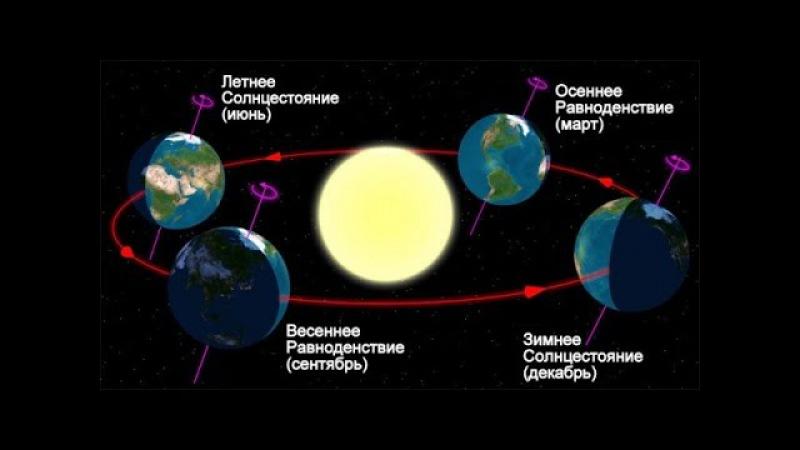 Четверть россиян заявили о вращении Солнца вокруг Земли.