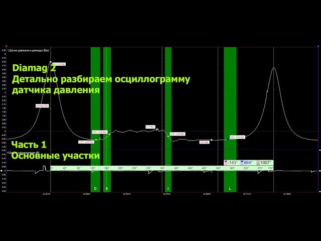 Diamag 2 и диагностика автомобиля. Разбираем осциллограмму датчика давления. Часть 1.