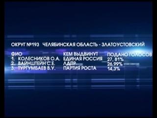 Итоги выборов в Госдуму по Миасскому городскому округу