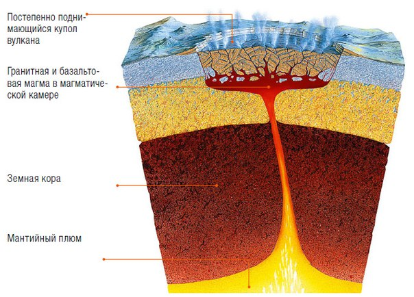 Common Radiometric Method For Dating Volcanic Deposits