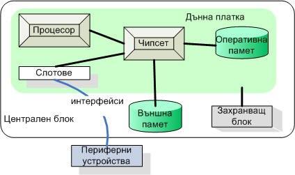 Логическа схема на компютър
