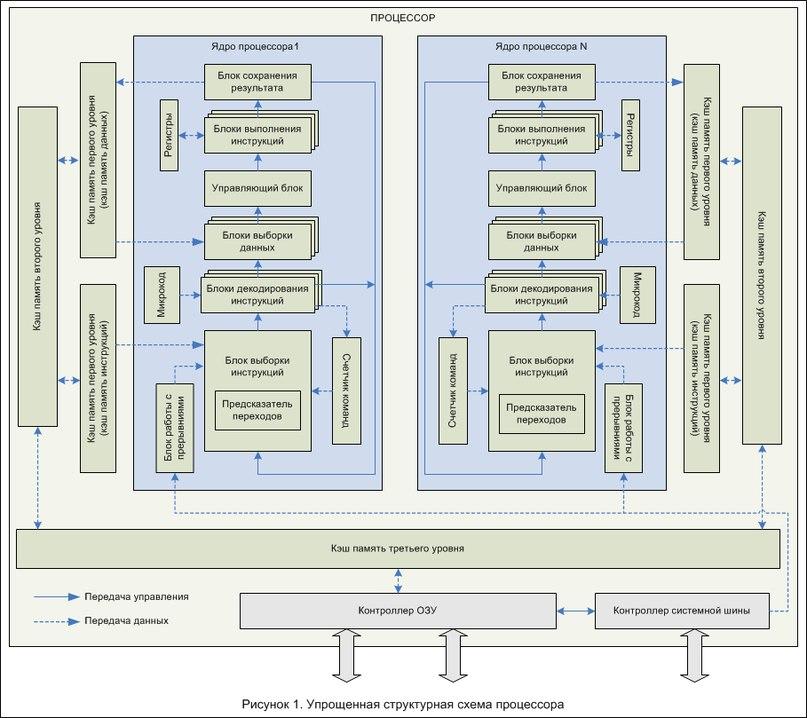 Логическа схема на двуядрен процесор