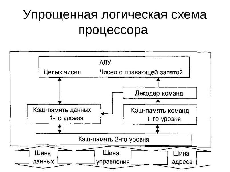 Опростена логическа схема на процесора
