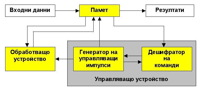 Логическа схема на процесор