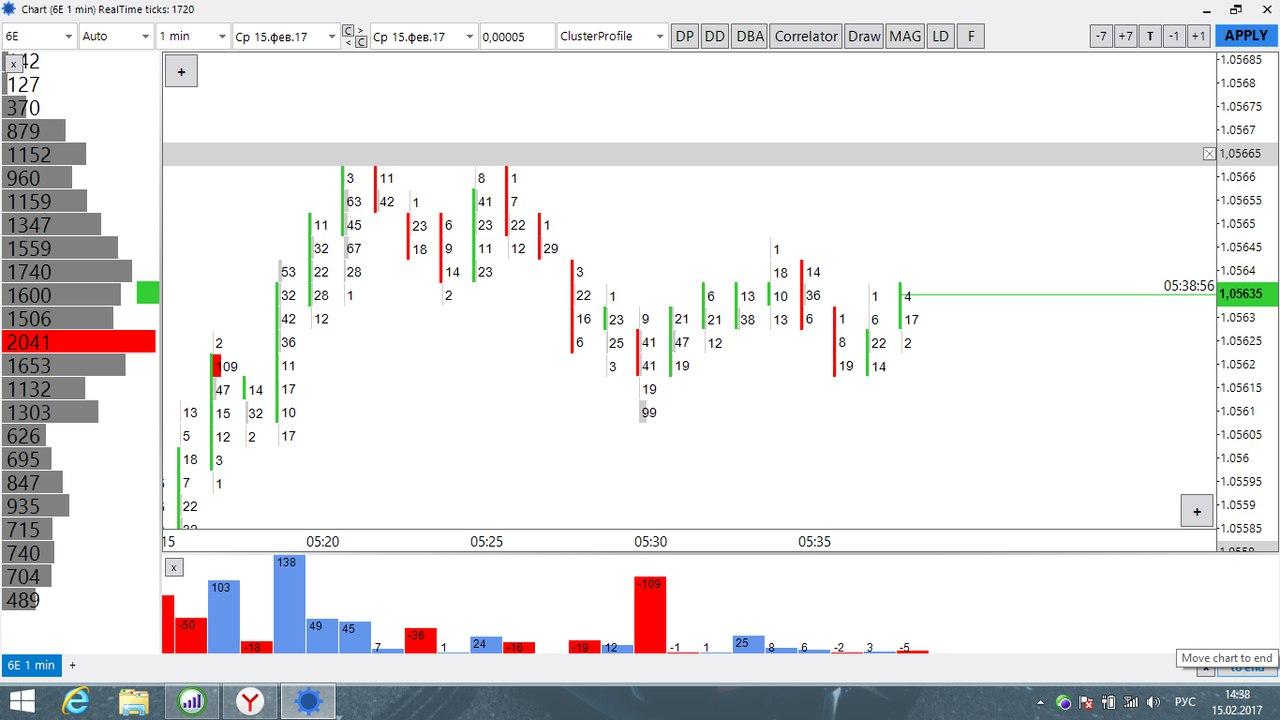 Торговля на форекс по кластерам графики всех бирж криптовалют