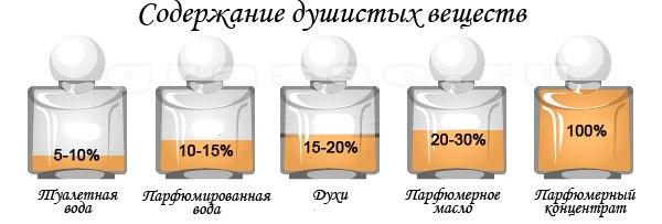 Как сделать туалетную воду из масляных духов