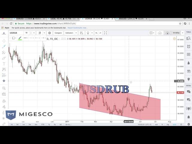 Бинарные опционы MIGESCO - Торговые идеи на неделю с 26 по 30.06