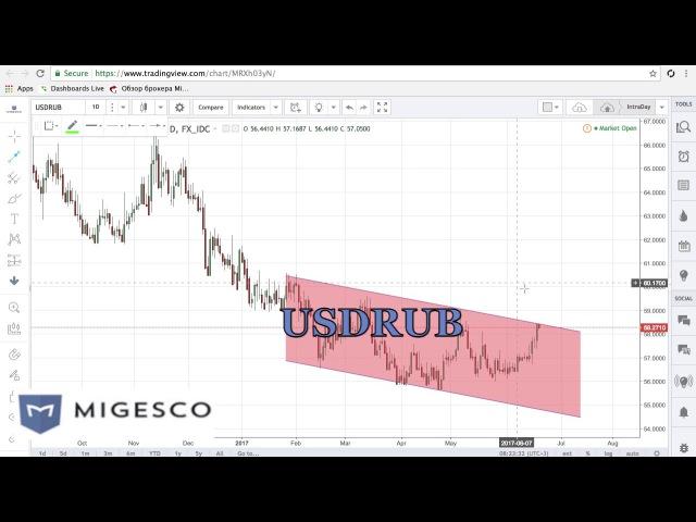 Бинарные опционы MIGESCO - Торговые идеи на неделю с 19 по 23.06