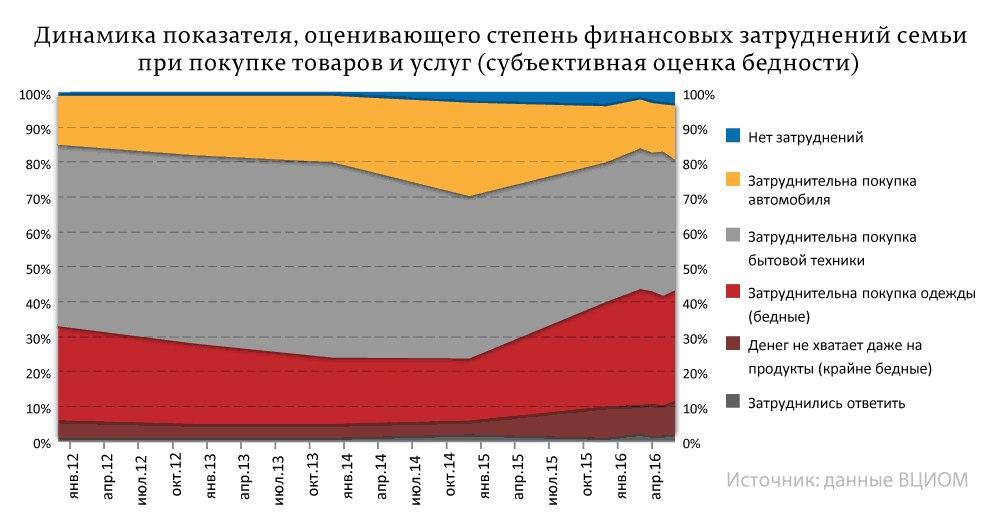У 41% россиян нет денег на еду и одежду