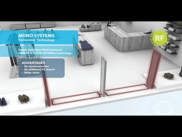 SHOPLIFTING ( DETACHER SUPERLOCK - BOOSTER BAG - JAMMER - SECURITY TAGS - ANTI THEFT GATES )