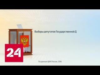 Россия в цифрах. Подготовка к выборам депутатов Госдумы РФ