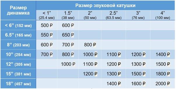 Цены за перемотку катушек