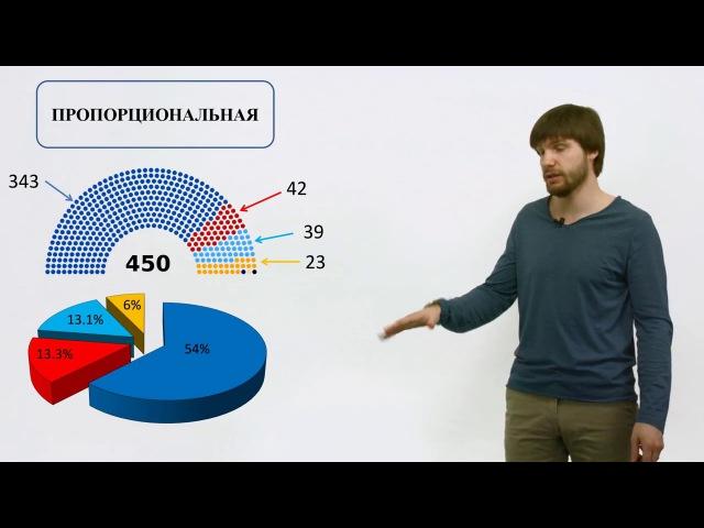 Обществознание ЕГЭ 2017. Выборы Типы избирательных систем