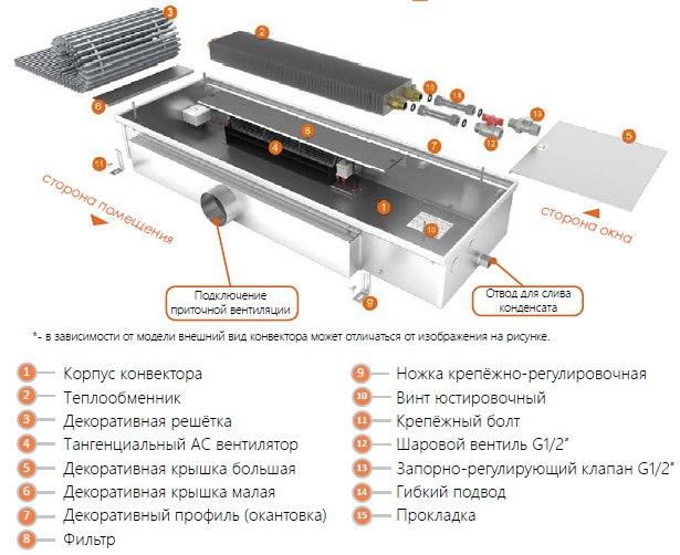 Обзор внутрипольного конвектора EVA