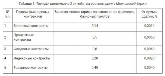 базисные активы опционов