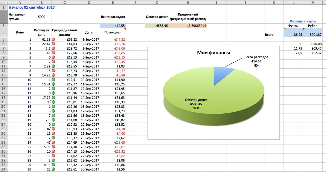таблица с расходами