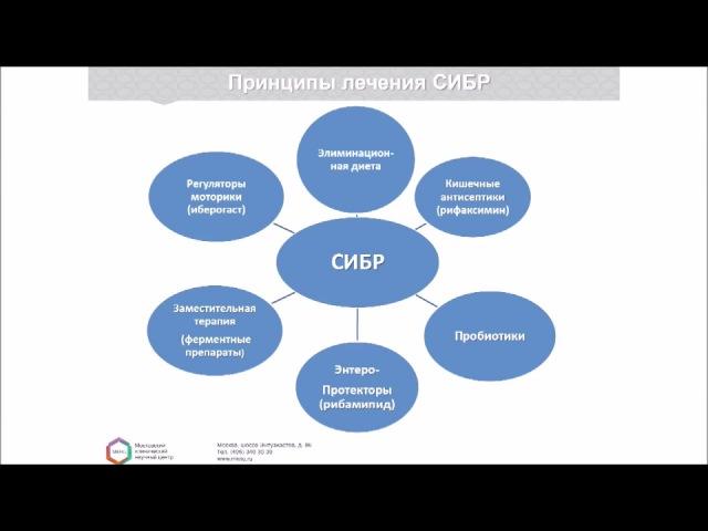 Синдром избыточного бактериального роста (СИБР): причины, методы диагностики и л...