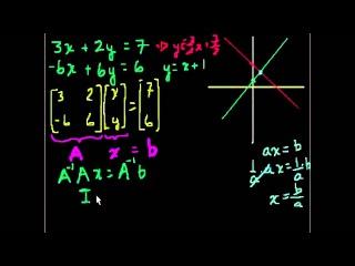 Решение систем линейных уравнений матричным способом
