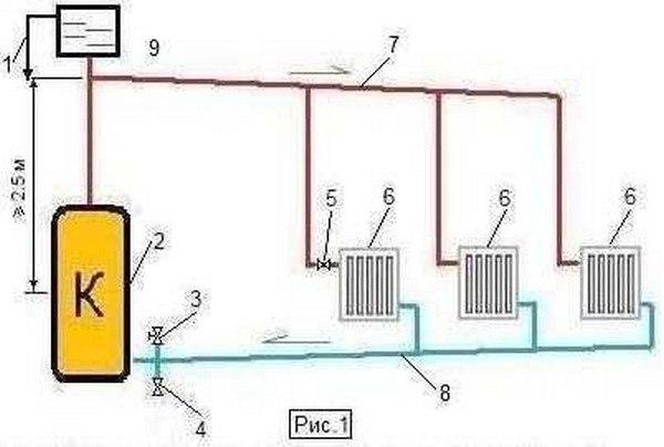 Как сделать отопление без насоса в частном доме