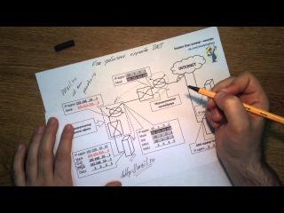 Урок 6 Кратко о работе службы DNS Domain Name System