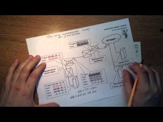 Урок 5 Для чего используется IP адрес шлюза по умолчанию и как получить доступ к удаленному серверу