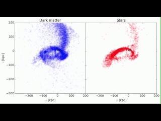 Sagittarius dwarf galaxy passes galactic center of the Milky Way