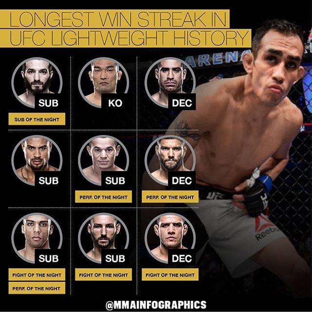 Самая длинная серия побед в легком дивизионе UFC