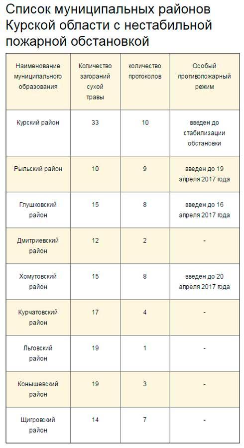 карта глушковского района курской области с районами и деревнями